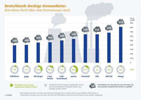 CO2-Ausstoß durch Kohlestrom gegenüber grüner Stromkennzeichnung von Stromanbietern in Deutschland