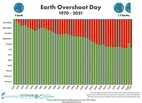 Grafik zur Entwicklung des Erdüberlastungstags von 1970 bis 2021