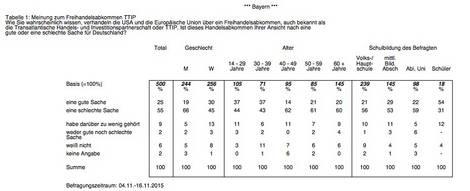 TTIP-Umfrageergebnisse in Bayern