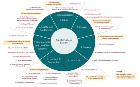 Bild und Tabelle aus der Studie zur Ökologisierung der Industrieregion Ruhr