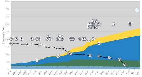 Chronik der Energiewende seit den 1980er Jahren