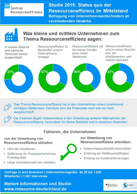Infografik zur Ressourceneffizienz in KMU