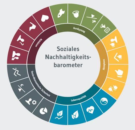 Soziale Aspekte der Nachhaltigkeit in einer Befragung durch das Ariadne-Projekt des IASS