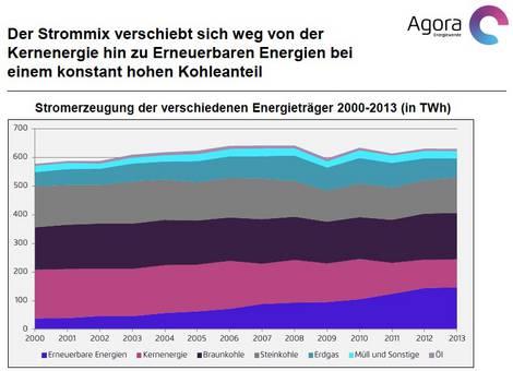 Entwicklung Stromanteil erneuerbarer Energien bis 2013