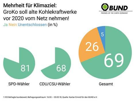 Umfrageergebnis Wunsch nach Kohleausstieg in Deutschland im Februar 2018