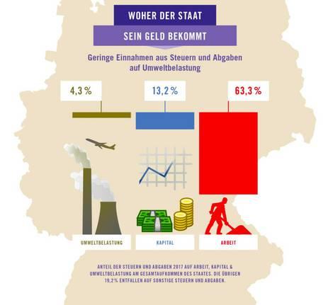 Grafik Deutschlands mit Balkendiagrammen zu den drei wichtigsten Säulen der Steuereinnahmen