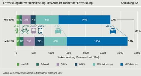 Grafik zur Zunahme der Verkehrsleistung seit 2002