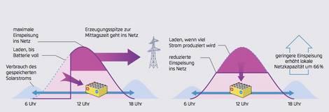 Intelligente Lösungen für den steigenden Anteil erneuerbaren Stroms.