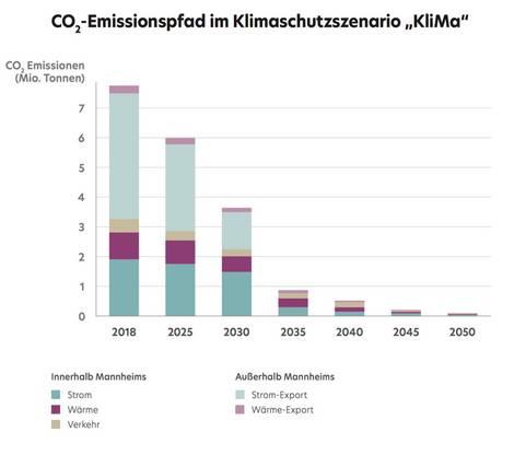 Entwicklung der Emissionen in Mannheim bis 2050 mit Klimaschutzkonzept