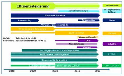 Erforderliche Maßnahmen für eine 80- bis 90-prozentige Reduktion der Treibhausgasemissionen in Deutschland