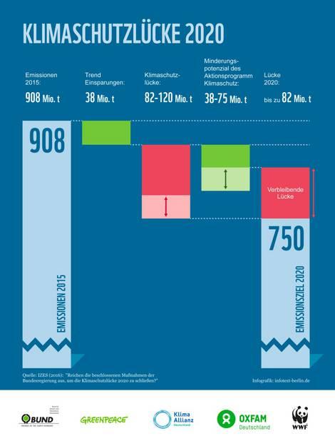 Grafik zum nicht erreichbaren Klimaschutzziel 2020