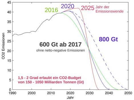 Emissionswende und Meeresspiegelanstieg