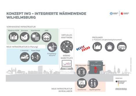 Konzept IW3 in Hamburg