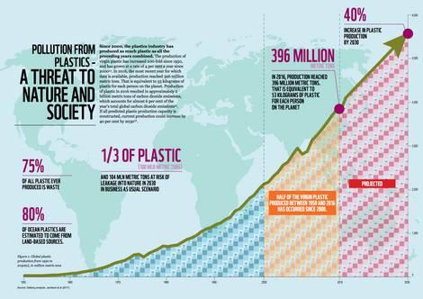 Grafik aus dem WWF-Plastikreport 2019