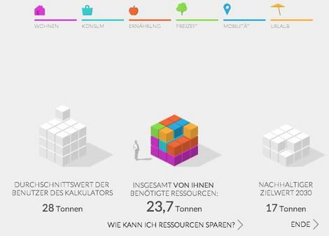 Ergebnis des Online-Rucksack-Rechners des Wuppertal Instituts