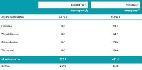 Screenshot VCD-Kostencheck Mobilität