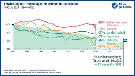 Emissionen in Deutschland von 1990 bis 2020 nach Sektoren