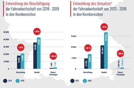 Darstellung des Wachstums der Fahrradwirtschaft seit 2013 bis 2019.
