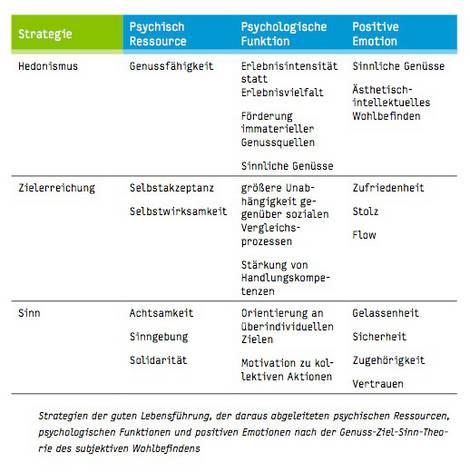 Tabelle zu Strategien der guten Lebensführung