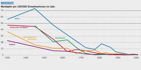 Entwicklung der Mordrate seit dem Mittelalter bis heute