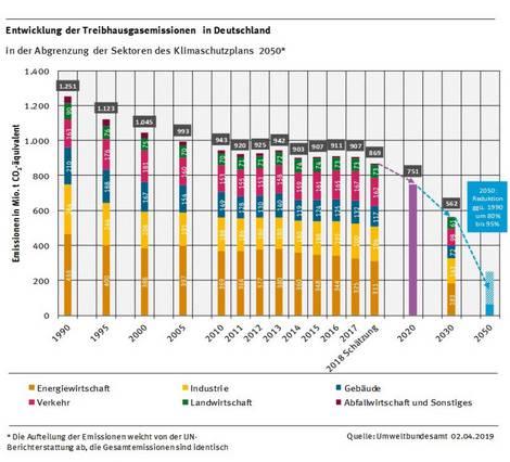 Entwicklung der Treibhausgasemissionen Deutschlands 1990 bis 2050