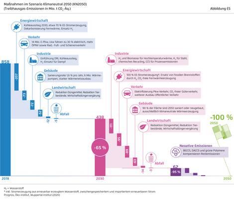 Grafik zu Maßnahmen für ein klimaneutrales Deutschland bis 2050