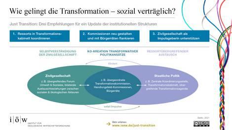 Schema der Gestaltung neuer politischer Strukturen, die transformativer als bisher wirken
