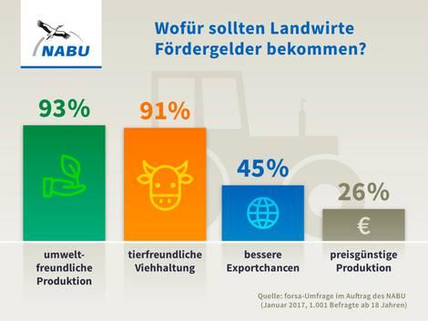 Wunsch nach besserer Verteilung der EU-Agrarsubventionen der Deutschen 2017