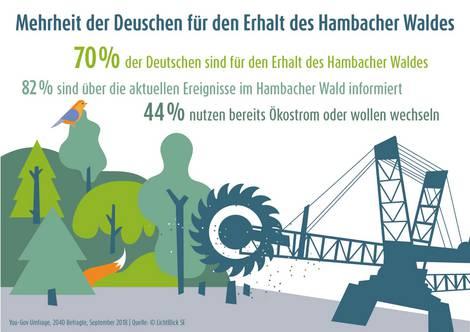 umfrageergebnis zur rodung des hambacher walds durch rwe