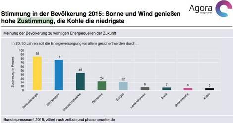 Grafik zur Zustimmung der Bevölkerung zu einzelnen Energieproduktionsformen