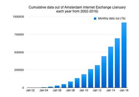 Wachstum des Datenverkehrs am Internet-Exchange-Knoten in Amsterdam.