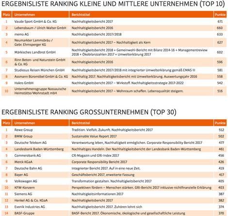 Ergebnisse des Rankings der Nachhaltigkeitsberichte 2018