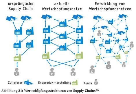 Entwicklung der Wertschöpfungskettenlinearität zum -netz