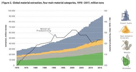 Entwicklung des globalen Ressourcenverbrauchs bis 2015